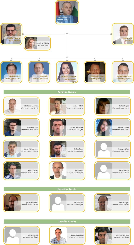 Balkanlılar Kültür ve Dayanışma Derneği Yönetim Kurulu